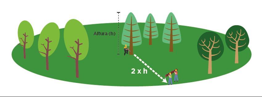ilustração de distância de corte manual